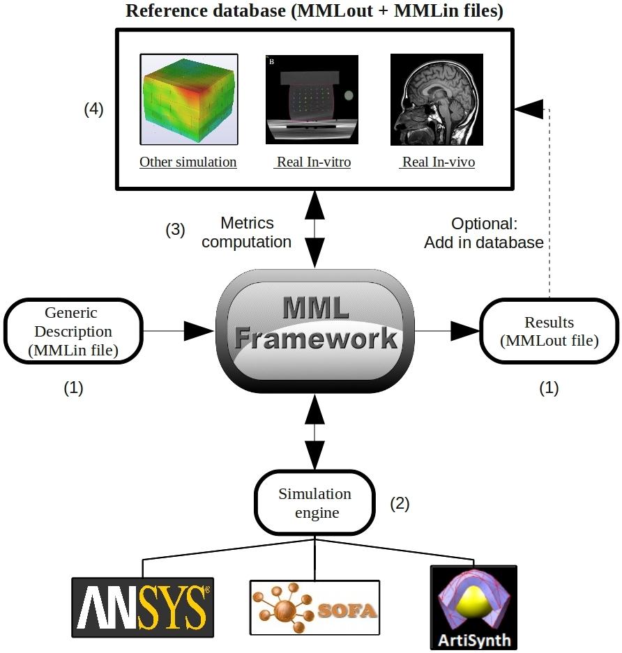 mml framework